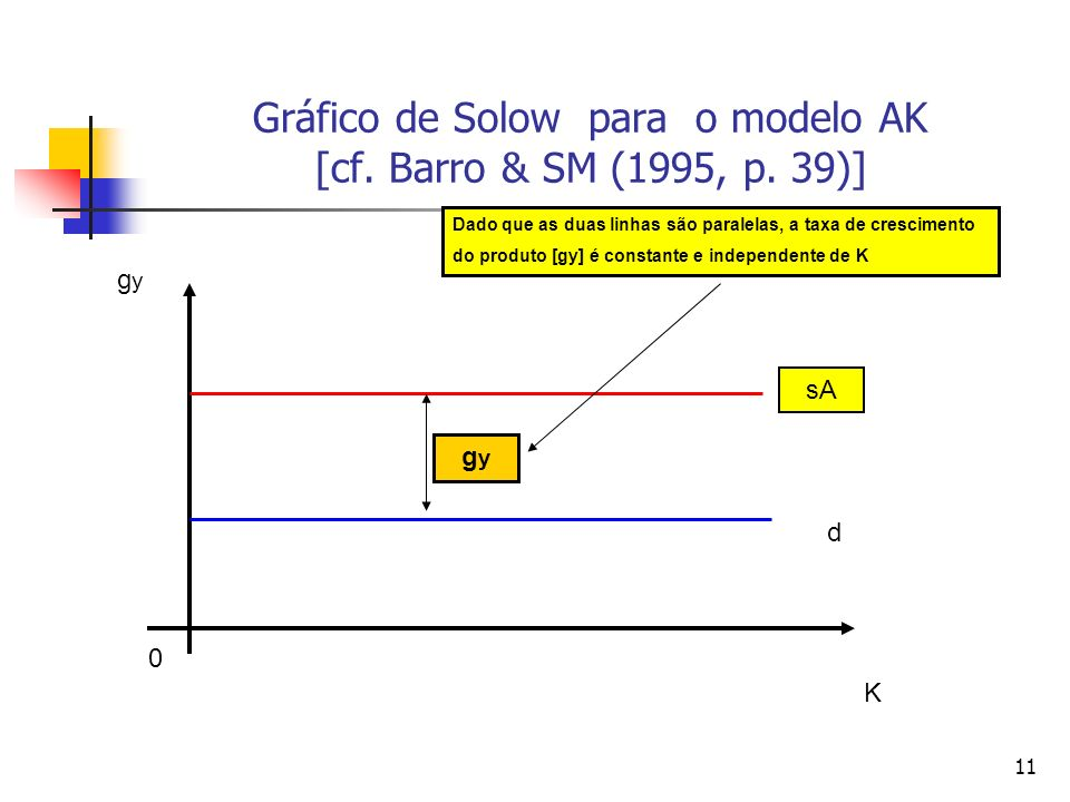Gráfico de Solow para o modelo AK [cf. Barro & SM (1995, p. 39)]